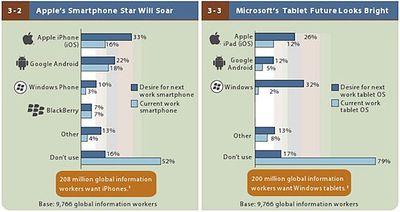 zdnet-forrester-2013-mobile-workforce-adoption-620x328