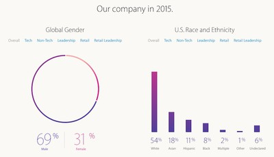 Apple-diversity-2015