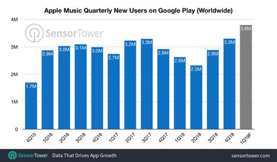 sensor tower apple music android