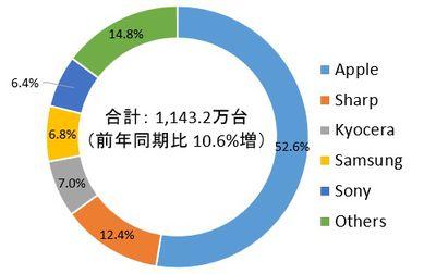 Japan Mobile Phone Market Q4 2020 IDC