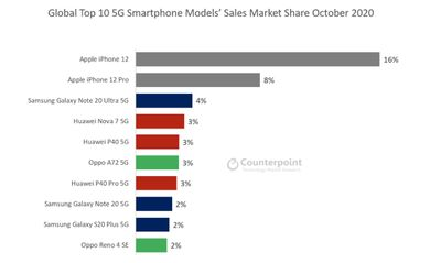 counterpoint 5g sales october 2020