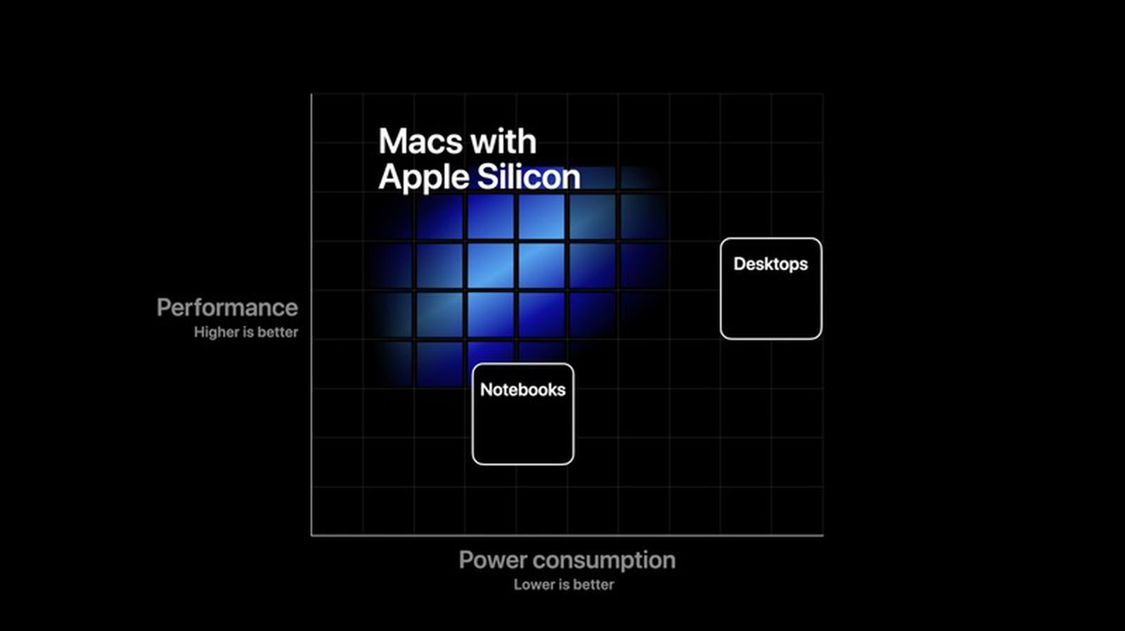 Apple Transitioning Macs to Custom Chips With 'Incredible ...