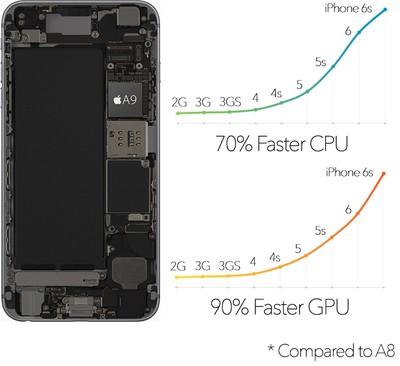 iPhone-6s-A9-vs-A8-charts