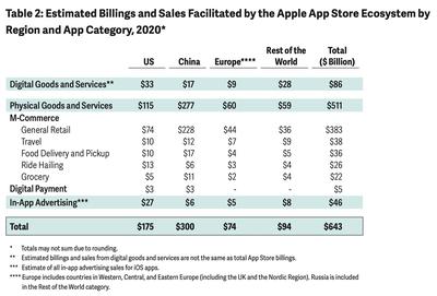 app store estimated billings 2020