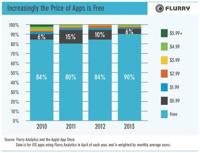 freeapps