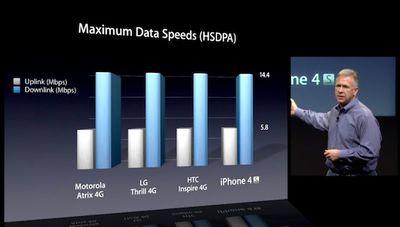 schiller iphone 4s hsdpa comparison