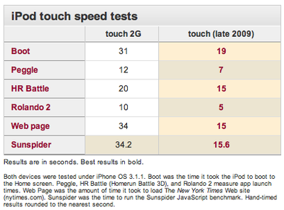 160605 ipod touch speed tests