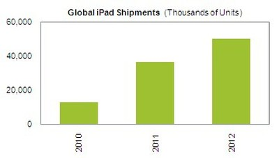 160731 isuppli 100 million ipads