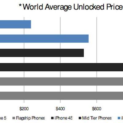 piper jaffray world unlocked phones