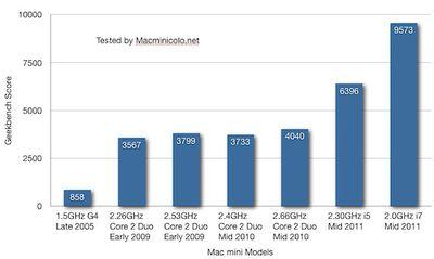 mac mini 2011 geekbench1