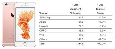 Smartphone-Vendors-Q1-2016