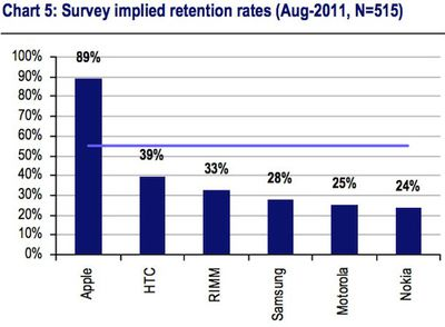 smartphone retention rate