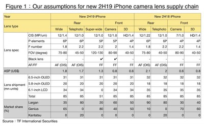 kuo 2019 iphone cameras