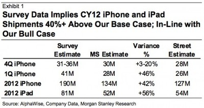 morgan stanley cy12 iphone ipad