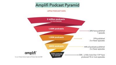 Amplifipodcastpyramid V5