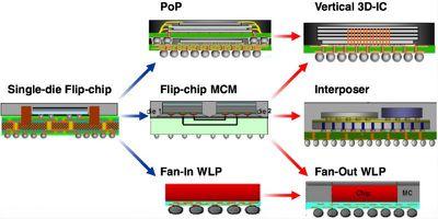 tsmc chip packaging