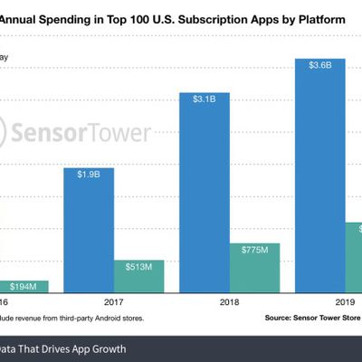 annual spending top 100 united states subscription apps by platform sensor tower