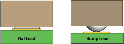 figure-3-lga-lead-styles