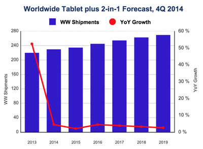 IDC iPad Forecast 2015-2019