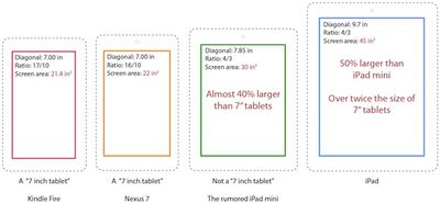 tablet size comparison