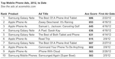 ace metrix top mobile ads 4 27 12