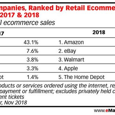 emarketer 2018 forecast