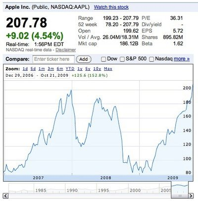 135745 aapl all time high