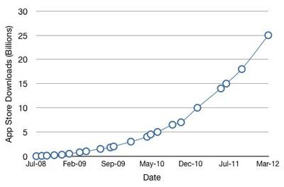 app store 25 billion graph