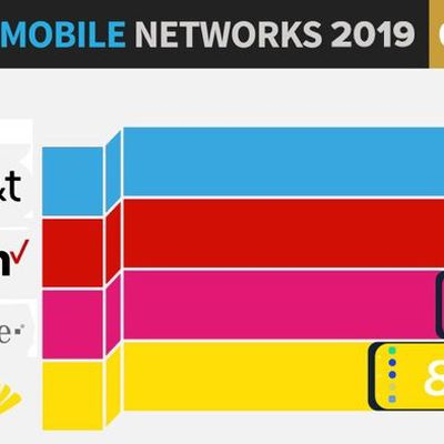 fastestmobilenetworks2019pcmag
