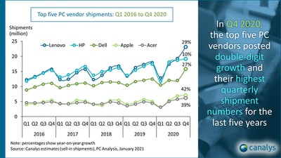 canalys 2016 2020 pc vendor shipments
