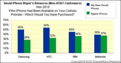 131113 changewave buyers remorse provider