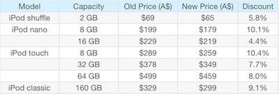 153419 ipod prices au 040111