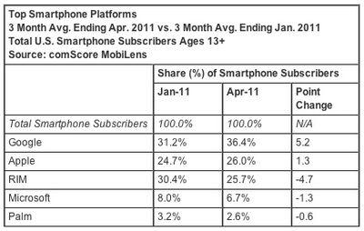 comscore apr11 smartphones