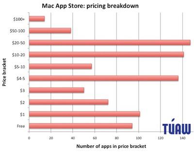 152255 mac app store pricing