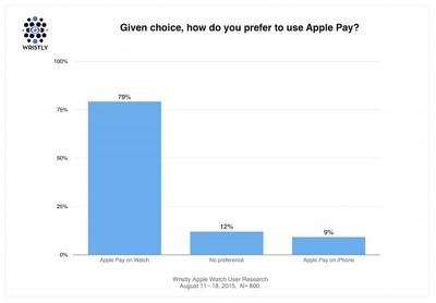 Wristly Apple Pay Preference