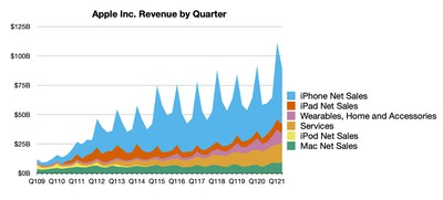 apple 2q21 line
