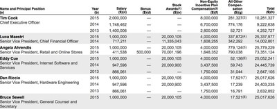 apple2015executivesalaries
