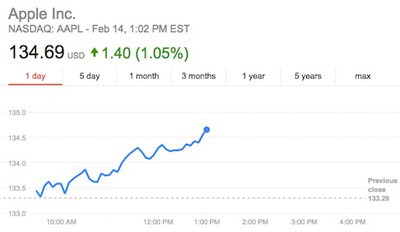 aapl valentines day