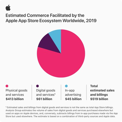 Apple App Store infographic stats 06152020 inline