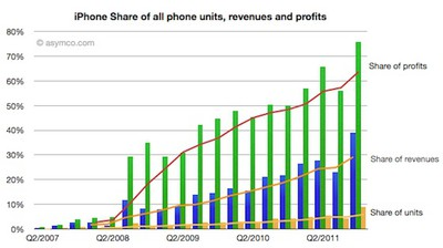 asymco q411 iphone share