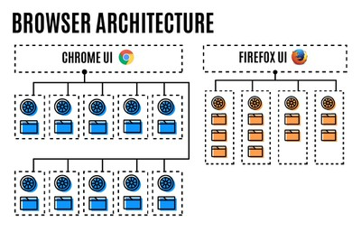 firefox processes v Chrome