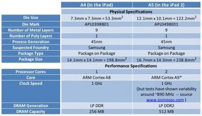 094948 a5 comparison techinsights 500