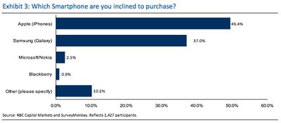 smartphone-iphone-50-percent