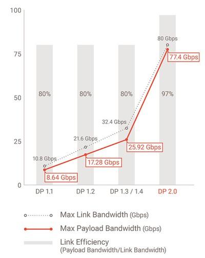 displayport 2 0 bandwidth