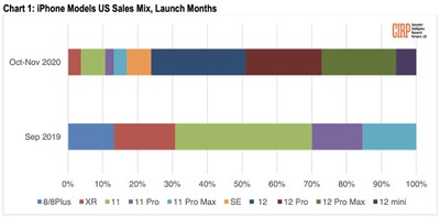 cirp iphone sales chart