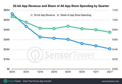 sensortower 32 bit apps