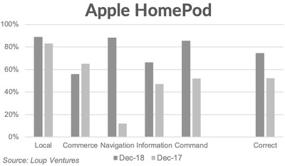 homepod loup ventures test