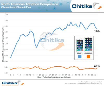 chitika-iphone6-6Plus