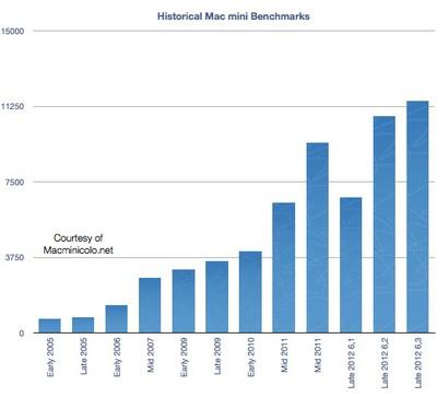 macminicolo 2012 benchmarks
