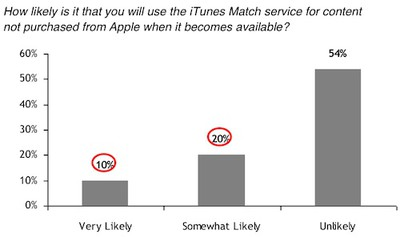 rbc itunes match survey
